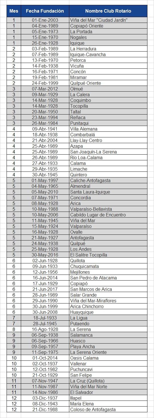 Aniversario Clubes